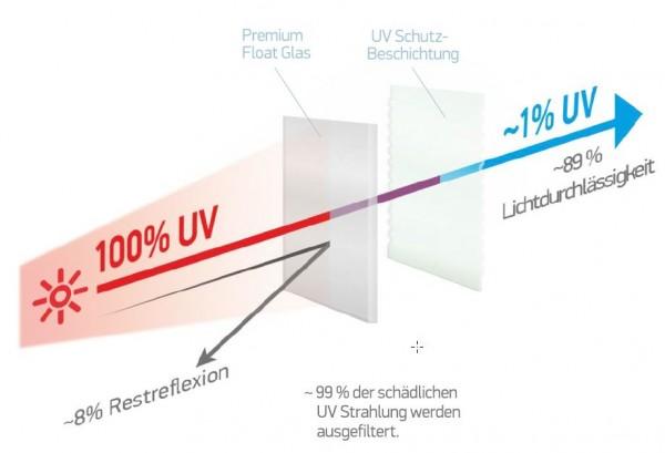 Bilderglas Clarity UV99 UV-Schutzglas 2 mm